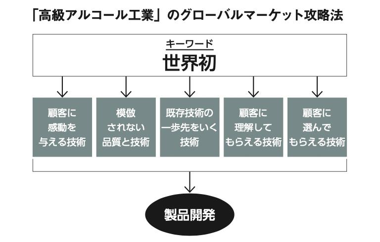 「高級アルコール工業」のグローバルマーケット攻略法