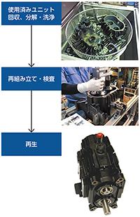 ドライポンプのユニットは20000時間で交換する必 要がある。同社では、従来は廃棄していたユニットを リサイクルし、新品同様の保証を付けて提供する新規 事業に取り組んでいる。