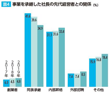 事 業を承継した社長の先代経営者との関係(%)