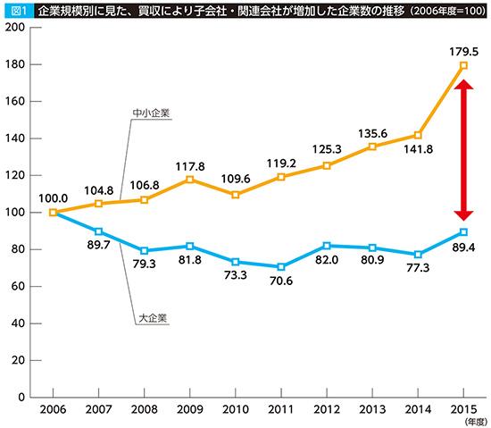 資料:経済産業省「企業活動基本調査」再編加工