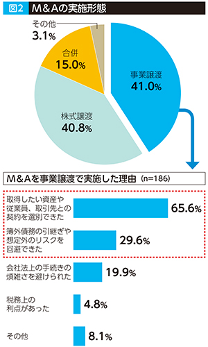 資料:三菱UFJリサーチ&コンサルティング㈱ 「成長に向けた企業間連携等に関する調査」 (2017年11月)