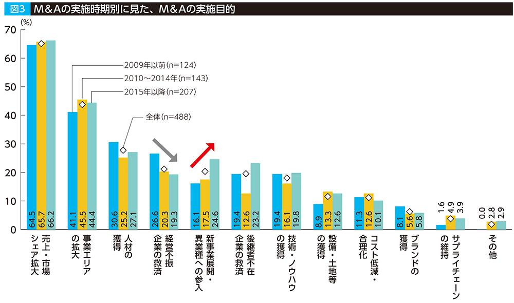 資料:三菱UFJリサーチ&コンサルティング㈱「成長に向けた企業間連携等に関する調査」(2017年11月)