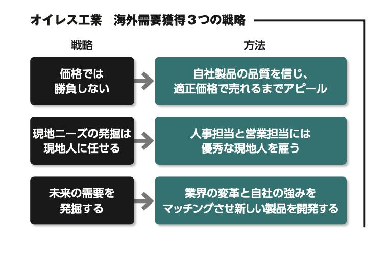 オレイス工業3つの戦略