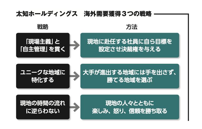 太知ホールディングス3つの戦略