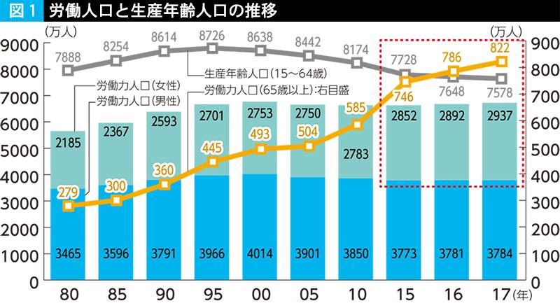 図1 労働力人口と生産年齢人口の推移