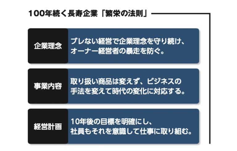 宇津商事株式会社100年続く長寿企業「繁栄の法則」
