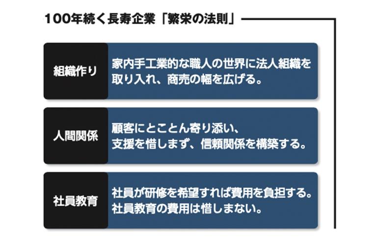 株式会社鵞毛堂100年続く長寿企業「繁栄の法則」