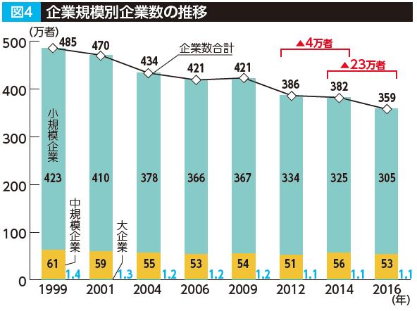 中小企業の景況と企業数の変化図4