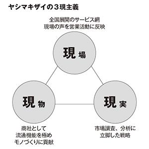 ヤシマキザイの3現主義