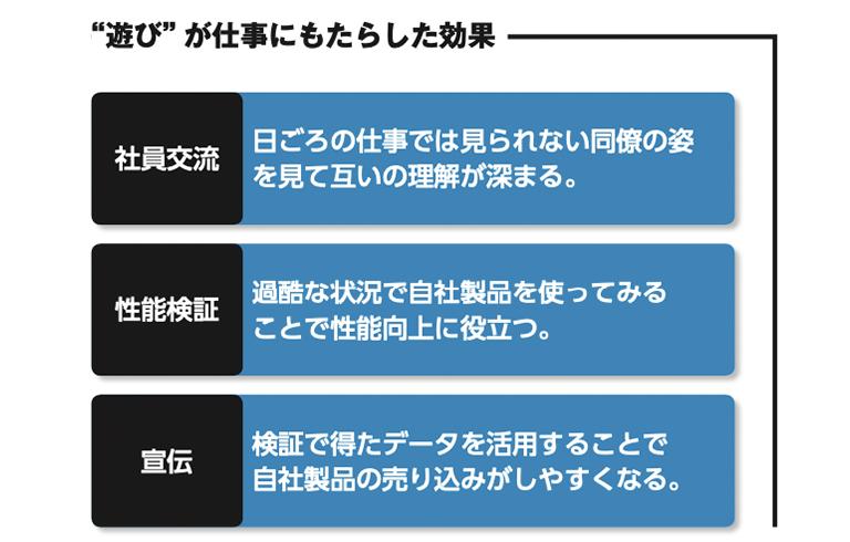 """株式会社オーファ""""遊び""""が仕事にもたらした効果"""