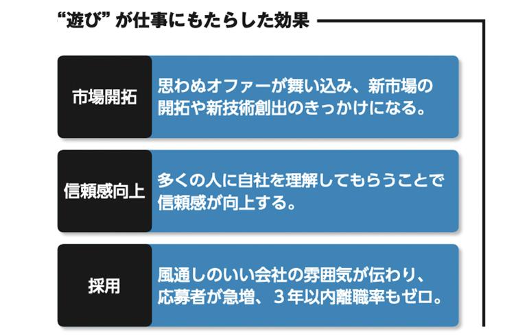 """株式会社流機エンジニアリング""""遊び""""が仕事にもたらした効果"""