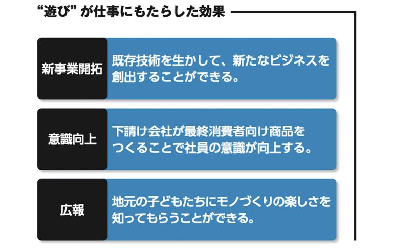 """株式会社エプテック""""遊び""""が仕事にもたらした効果"""