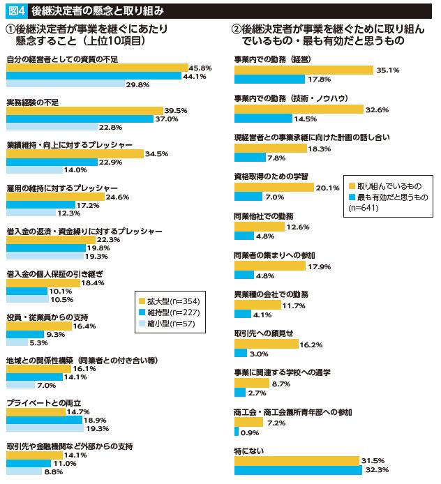 アンケート調査から見る事業承継の実態図4