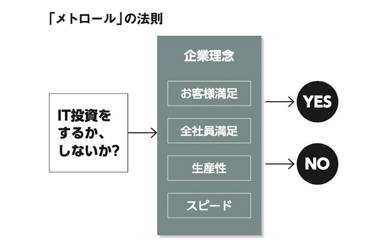 「メトロール」の法則