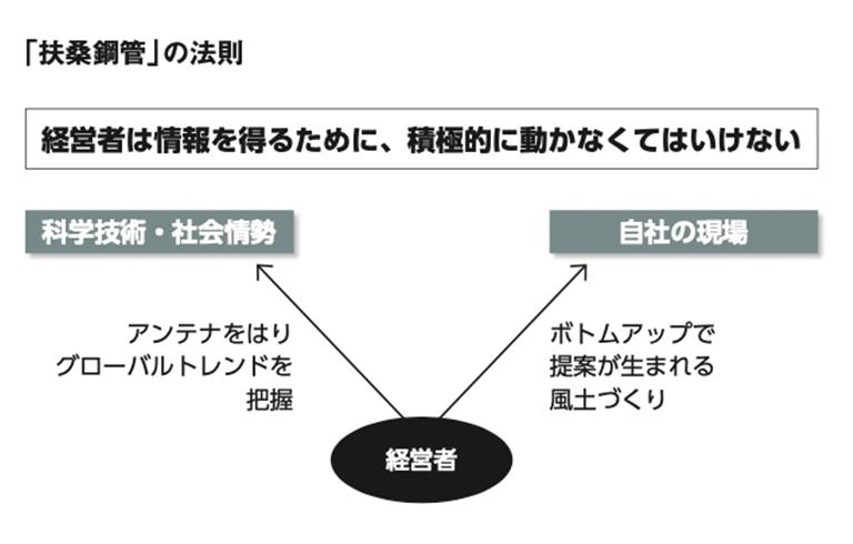 「扶桑鋼管」の法則