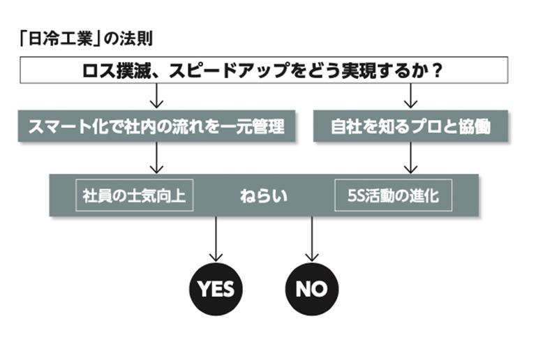 「日冷工業」の法則