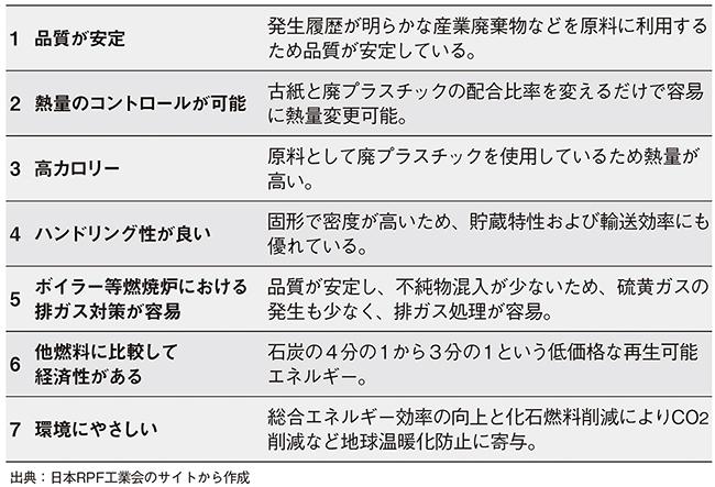 RPFの七つの特徴