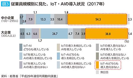 従業員規模別に見た、IoT・AIの導入状況(2017年)
