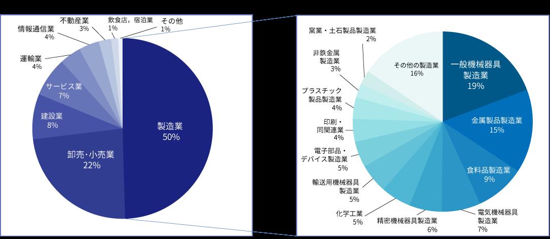 投資先企業の業種分布
